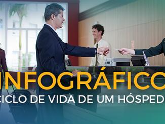 Abih-sc Encatho Infográfico Hotelaria