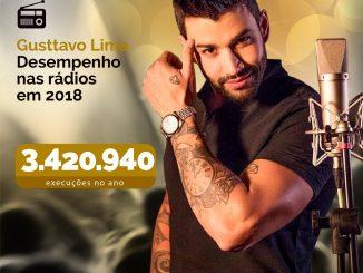 Sertanejo: Gusttavo Lima lidera ranking da Connectmix